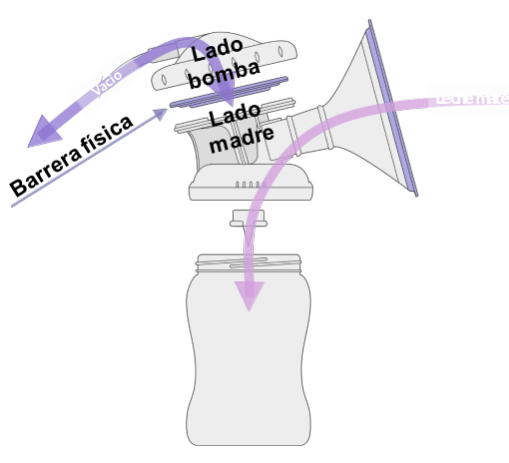 Extractor leche materna circuito cerrado